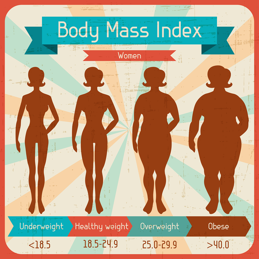Calculate Your BMI - Standard BMI Calculator